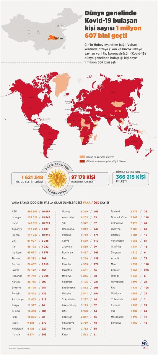 GRAFİKLİ – Dünya genelinde Kovid-19 bulaşan kişi sayısı 1 milyon 607 bini geçti