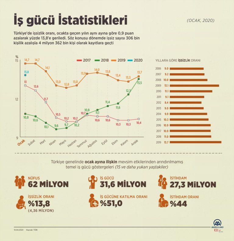 İş gücü istatistikleri (1)