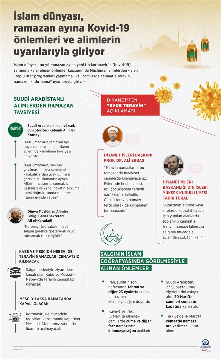 GRAFİKLİ – İslam dünyası, ramazan ayına Kovid-19 önlemleri ve alimlerin uyarılarıyla giriyor