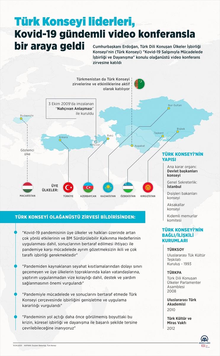 Türk Dili Konuşan Ülkeler İşbirliği Konseyi Olağanüstü Zirvesi Bildirisinden: