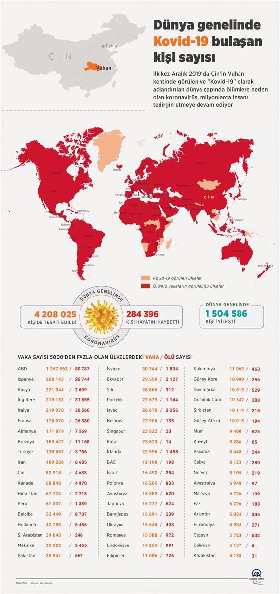 Dünya genelinde Kovid-19 bulaşan kişi sayısı 4 milyon 200 bini geçti