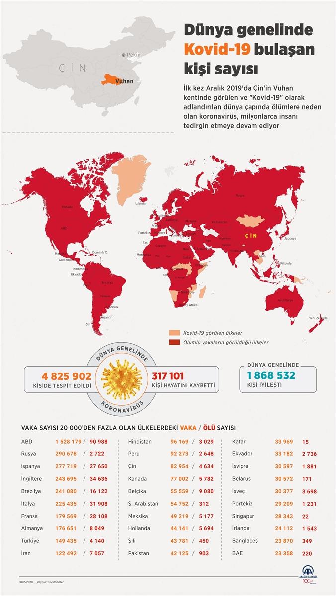 Dünya genelinde Kovid-19 bulaşan kişi sayısı 4 milyon 805 bini aştı