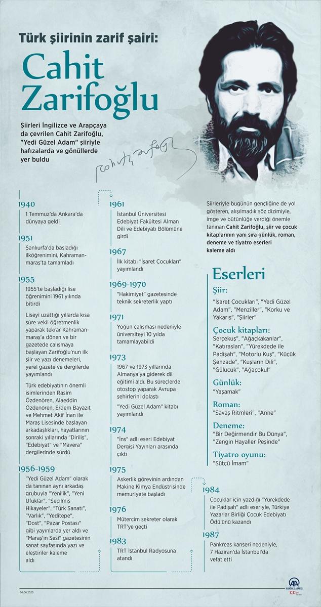 GRAFİKLİ – Türk şiirinin zarif şairi: Cahit Zarifoğlu