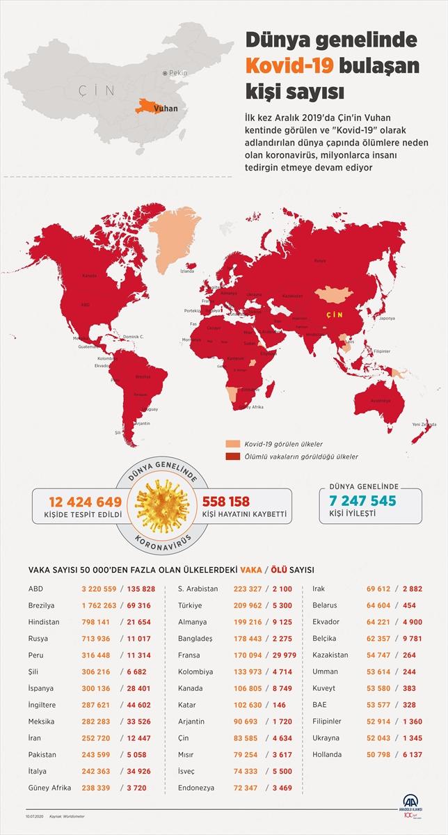 GRAFİKLİ – Dünya genelinde Kovid-19 tespit edilen kişi sayısı 12 milyon 404 bini geçti