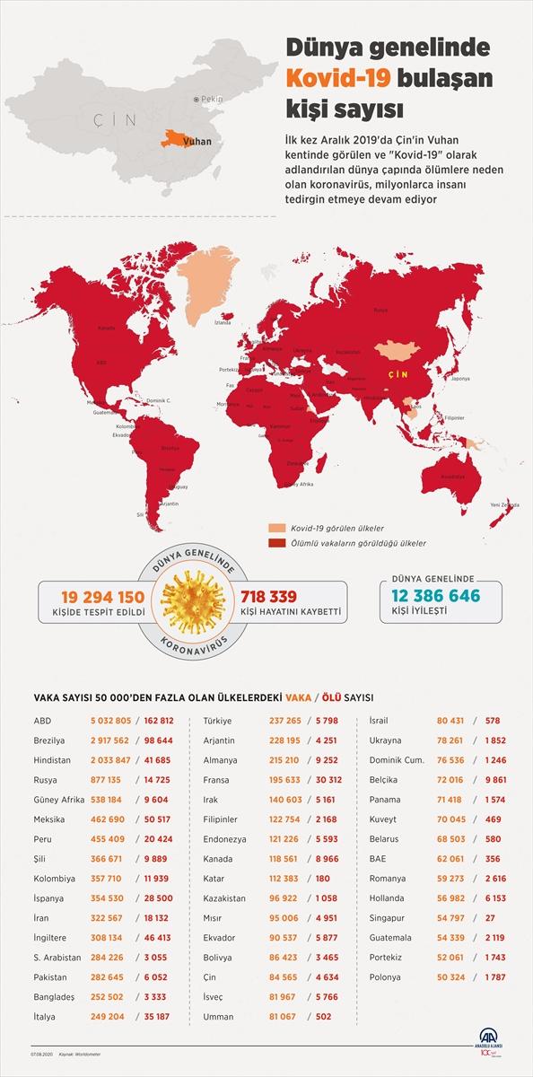 GRAFİKLİ – Dünya genelinde Kovid-19 tespit edilen kişi sayısı 19 milyon 266 bini geçti