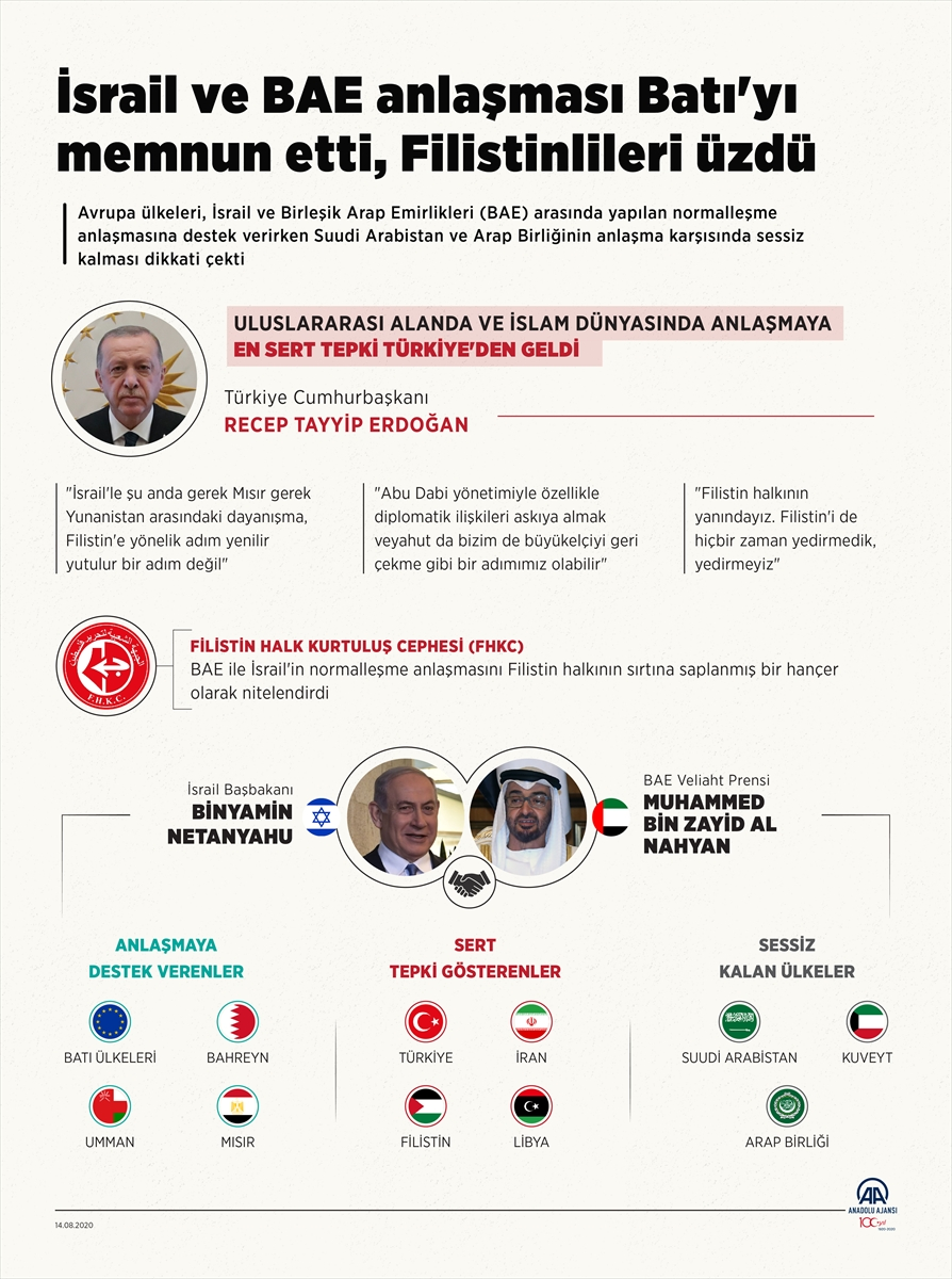 GRAFİKLİ- İsrail ve BAE anlaşması Batı'yı memnun etti, Filistinlileri üzdü