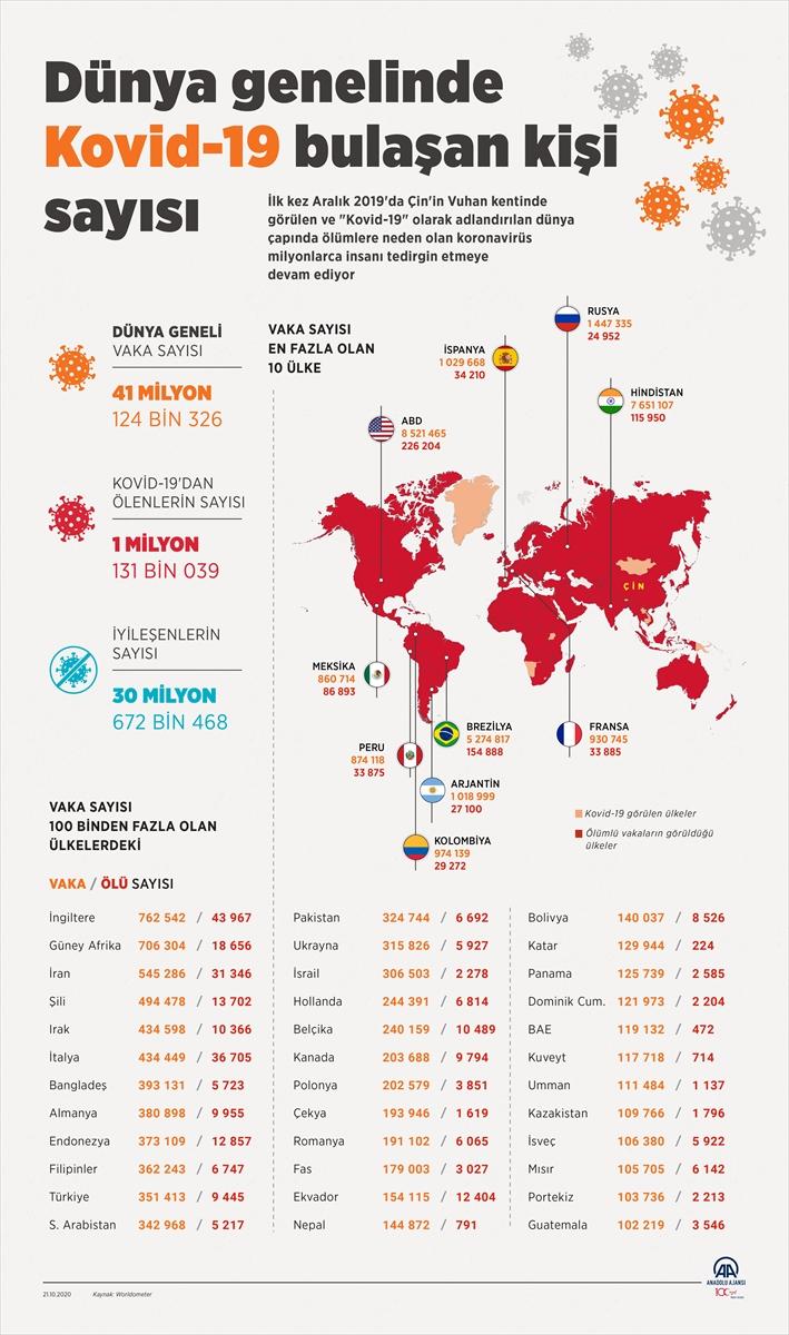 GRAFİKLİ – Dünya genelinde Kovid-19 tespit edilen kişi sayısı 41 milyon 52 bini aştı