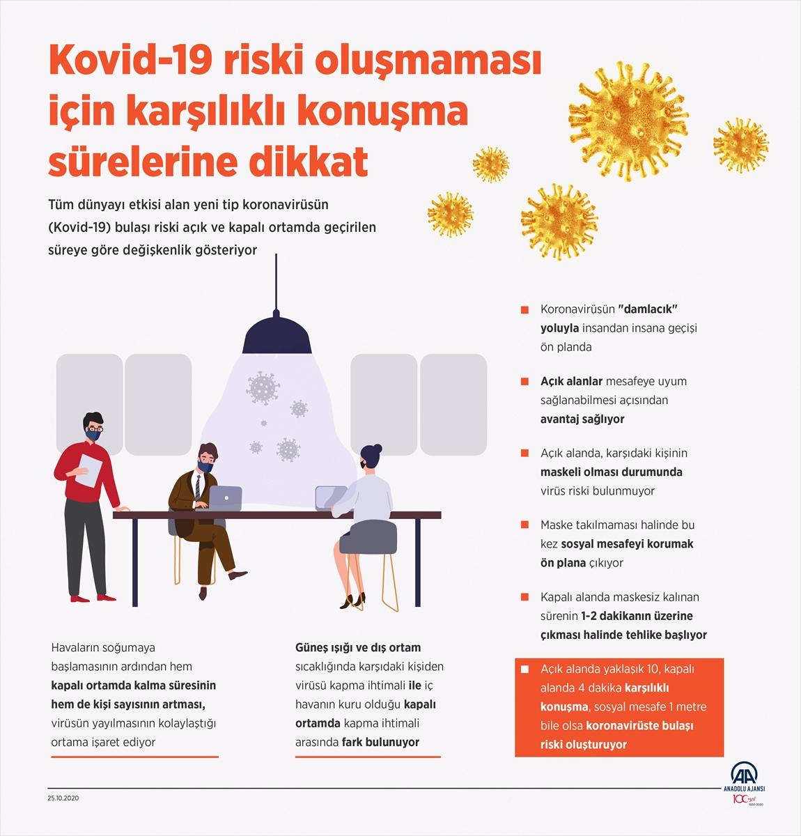 GRAFİKLİ- Kovid-19 riski oluşmaması için karşılıklı konuşma sürelerine dikkat