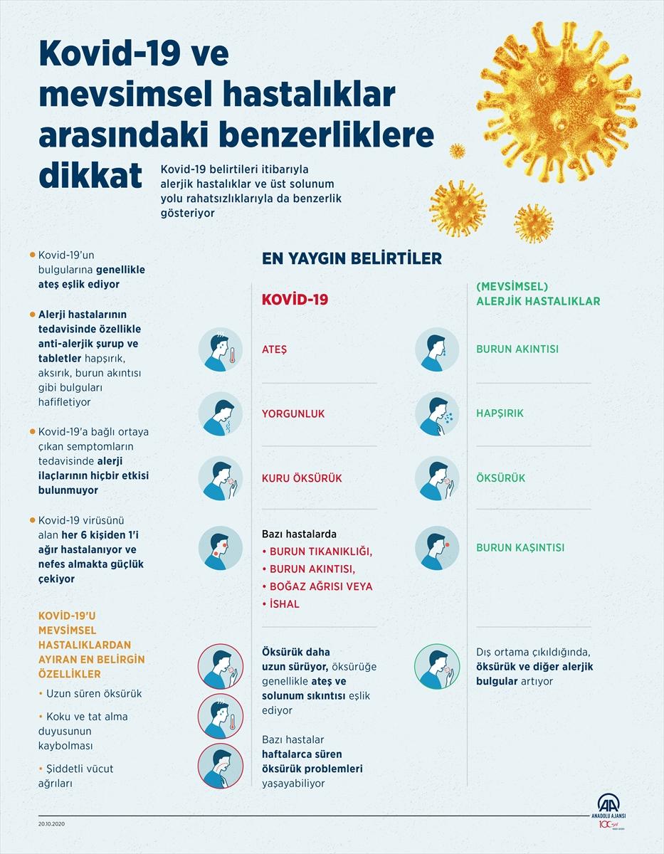 GRAFİKLİ – Kovid-19 ve mevsimsel hastalıklar arasındaki benzerliklere dikkat