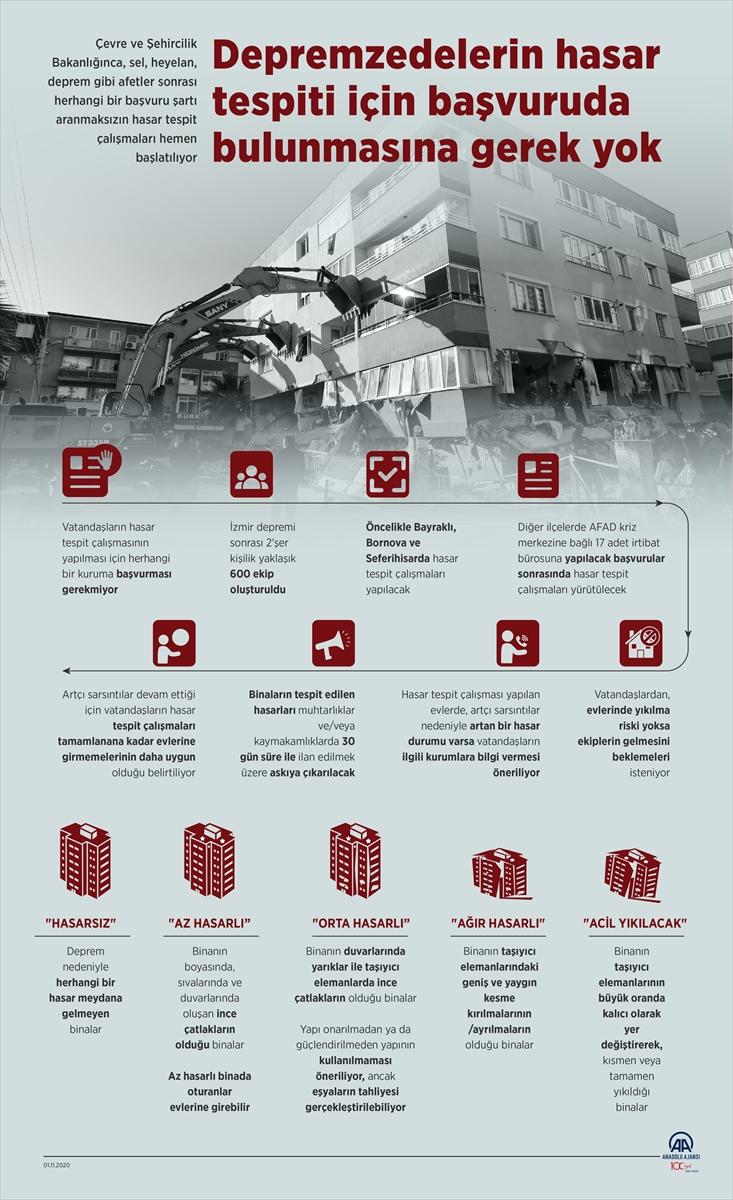 GRAFİKLİ – Depremzedelerin hasar tespiti için başvuruda bulunmasına gerek yok